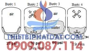 Bình áp lực Aquasystem VAV100-100L